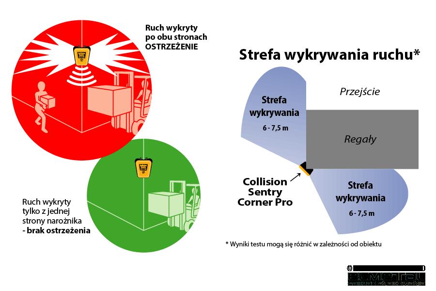 System antykolizyjny dla wózków widłowych i pieszych