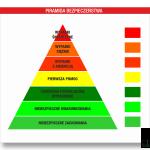 Tablice i znaki BHP